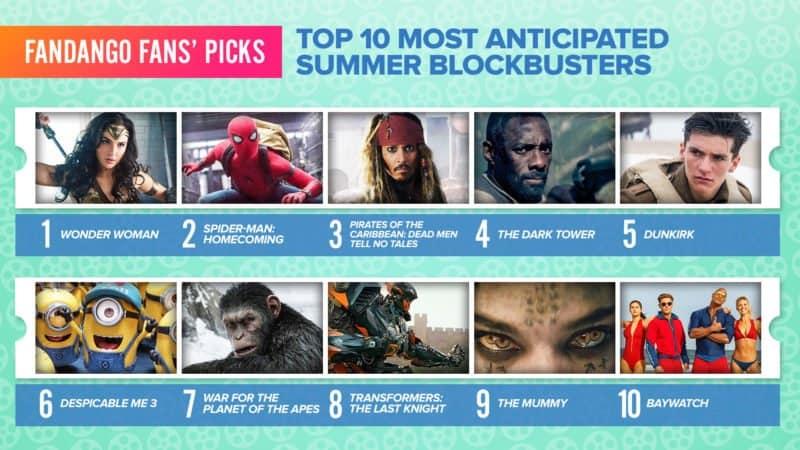 Wonder Woman Voted Most Anticipated Summer Movie 1